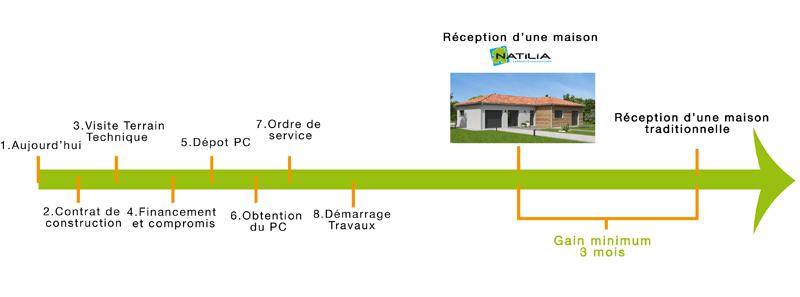 Duree Construction Maison Ventana Blog